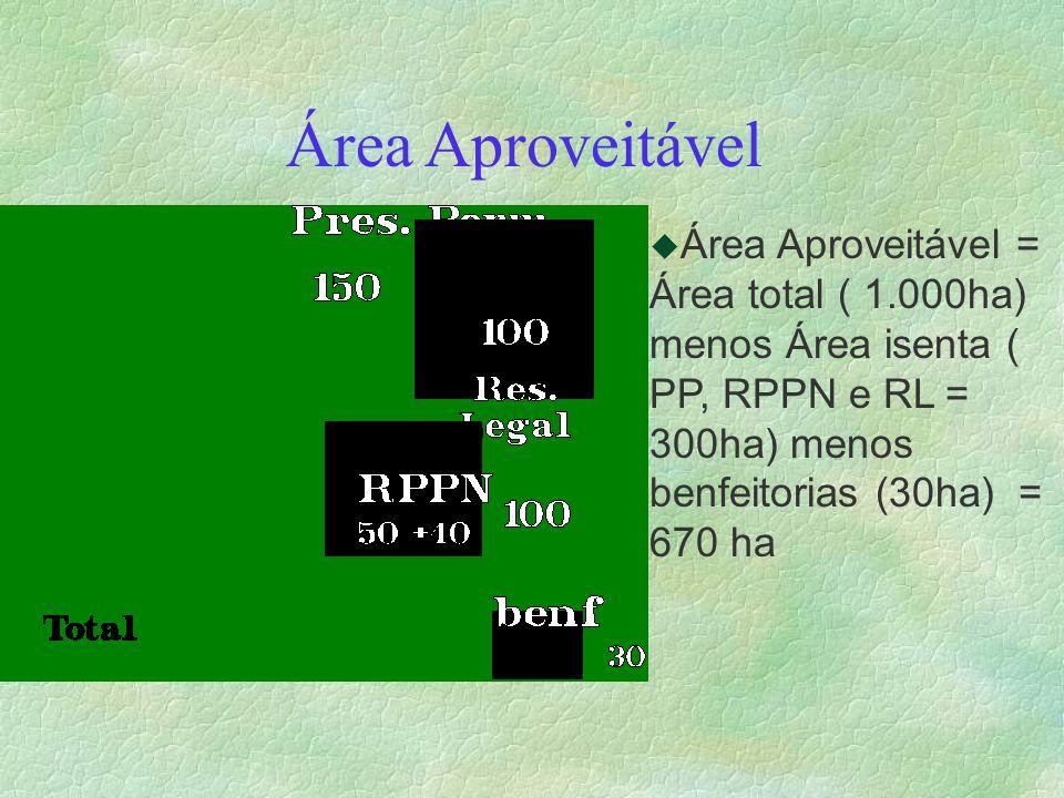 Área Aproveitável Área Aproveitável = Área total ( 1.000ha) menos Área isenta ( PP, RPPN e RL = 300ha) menos benfeitorias (30ha) = 670 ha.