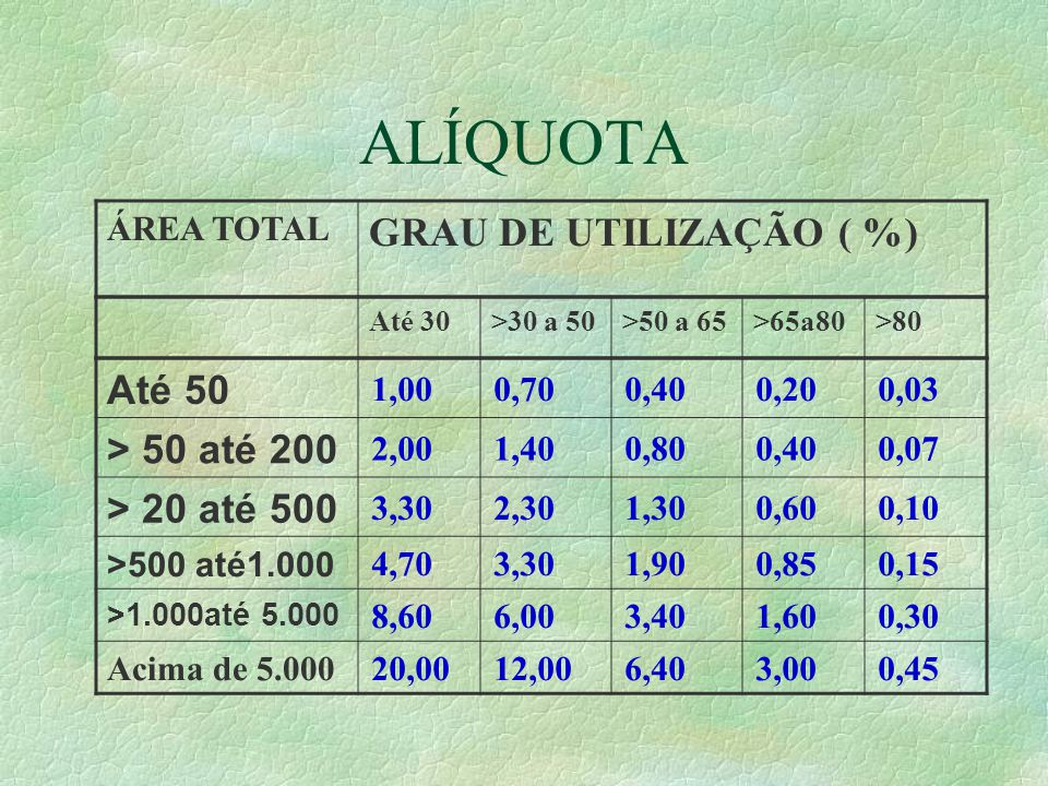 ALÍQUOTA GRAU DE UTILIZAÇÃO ( %) Até 50 > 50 até 200