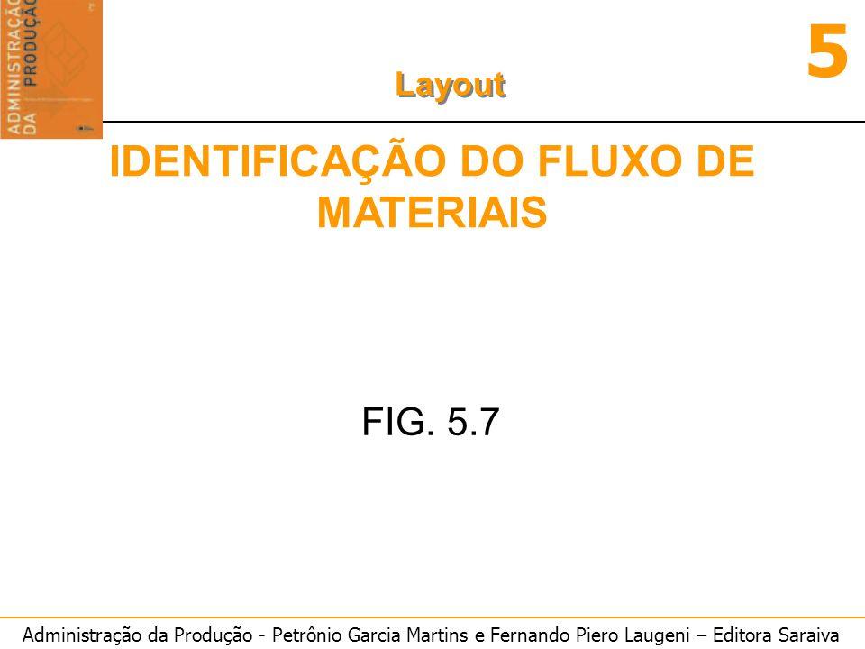 IDENTIFICAÇÃO DO FLUXO DE MATERIAIS