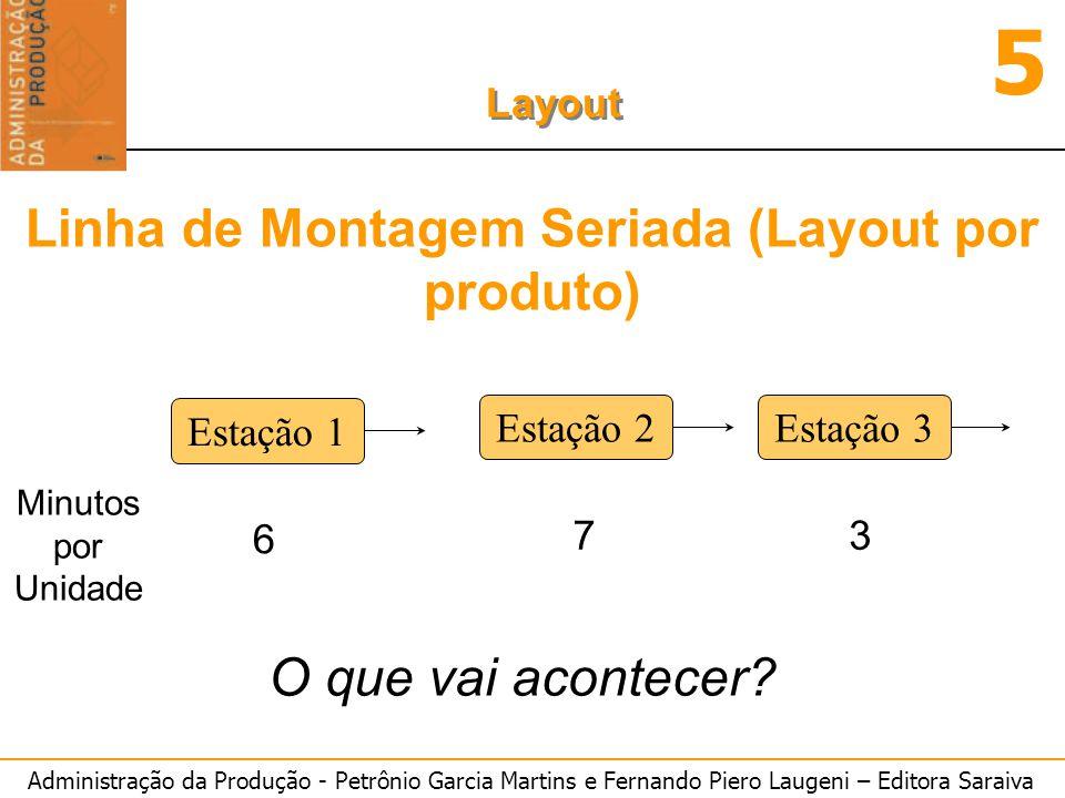 Linha de Montagem Seriada (Layout por produto)