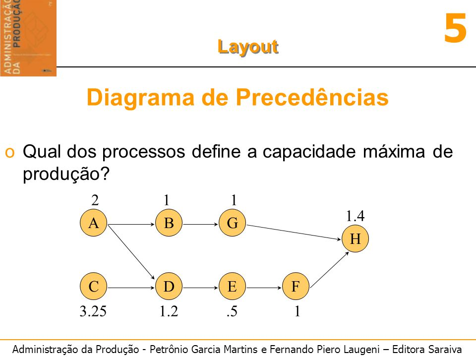 Diagrama de Precedências