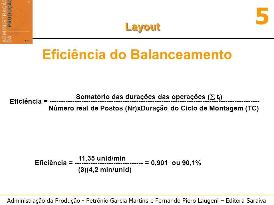Eficiência do Balanceamento