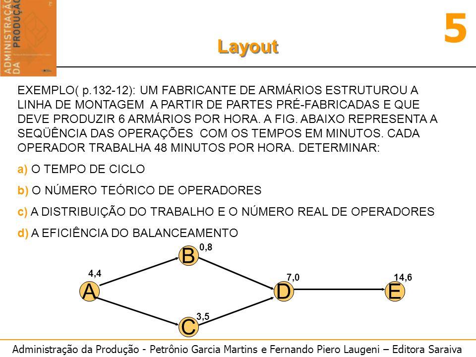 EXEMPLO( p.132-12): UM FABRICANTE DE ARMÁRIOS ESTRUTUROU A LINHA DE MONTAGEM A PARTIR DE PARTES PRÉ-FABRICADAS E QUE DEVE PRODUZIR 6 ARMÁRIOS POR HORA. A FIG. ABAIXO REPRESENTA A SEQÜÊNCIA DAS OPERAÇÕES COM OS TEMPOS EM MINUTOS. CADA OPERADOR TRABALHA 48 MINUTOS POR HORA. DETERMINAR: