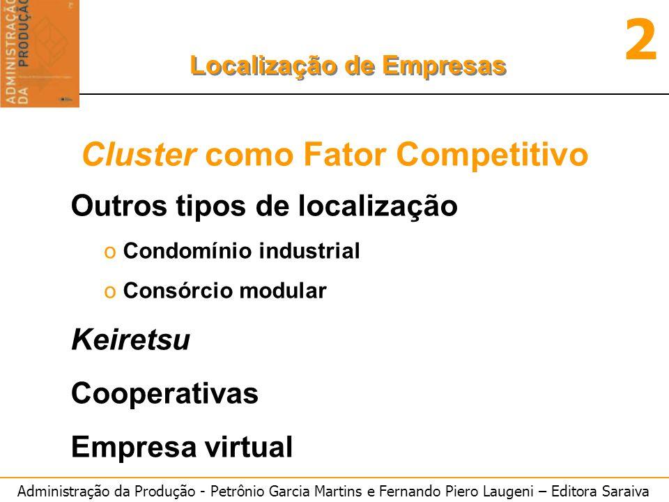 Cluster como Fator Competitivo