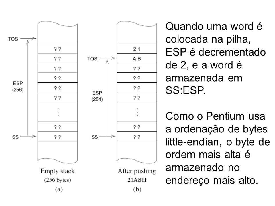 Quando uma word é colocada na pilha, ESP é decrementado de 2, e a word é armazenada em SS:ESP.