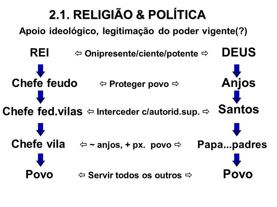2.1. RELIGIÃO & POLÍTICA DEUS Anjos Santos Povo