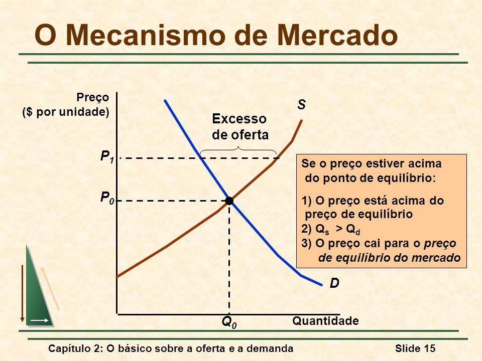 O Mecanismo de Mercado S Excesso de oferta P1 P0 D Q0 Preço