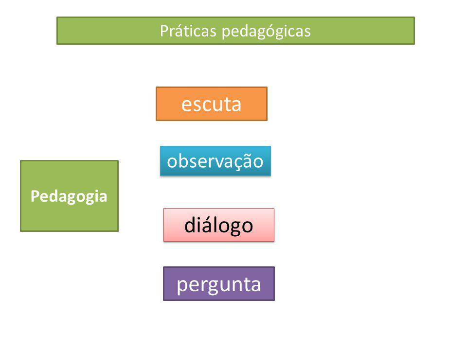 Práticas pedagógicas escuta observação Pedagogia diálogo pergunta