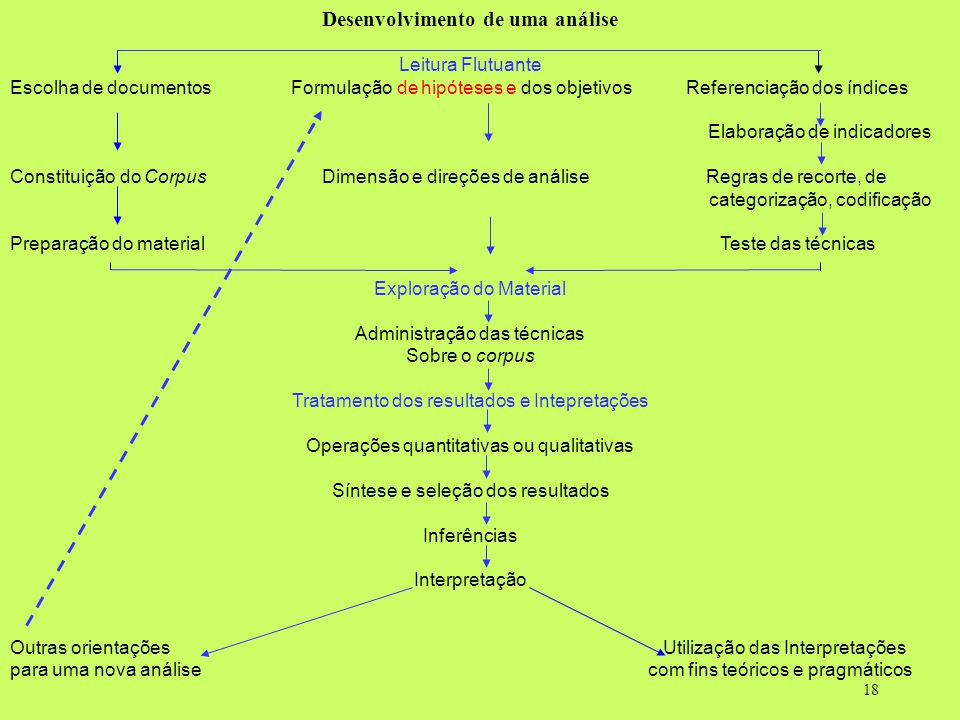 Desenvolvimento de uma análise