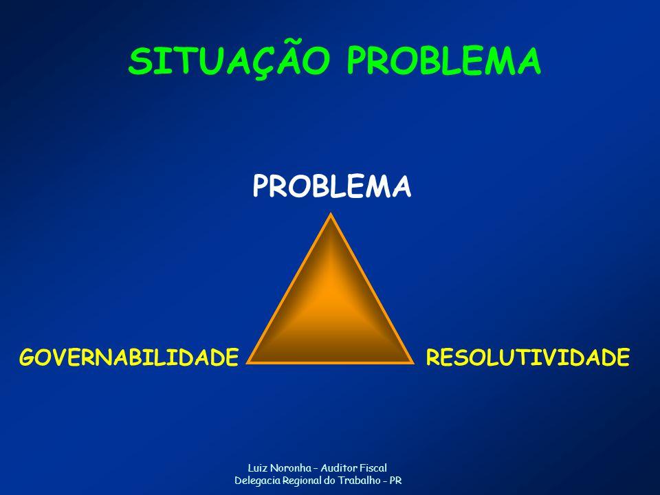 SITUAÇÃO PROBLEMA PROBLEMA GOVERNABILIDADE RESOLUTIVIDADE