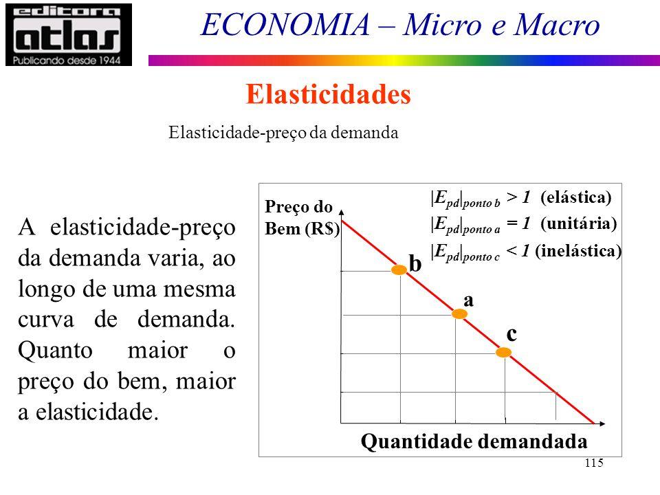 Elasticidades Interpretação geométrica