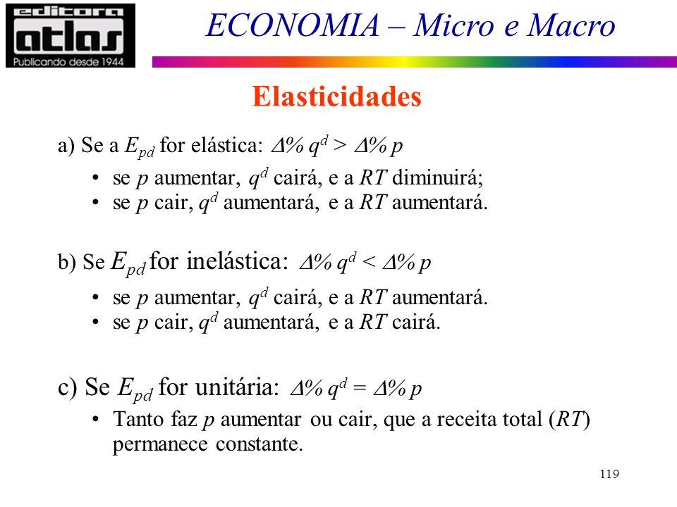 Elasticidades c) Se Epd for unitária: % qd = % p