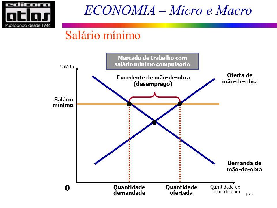 Mercado de trabalho com salário mínimo compulsório