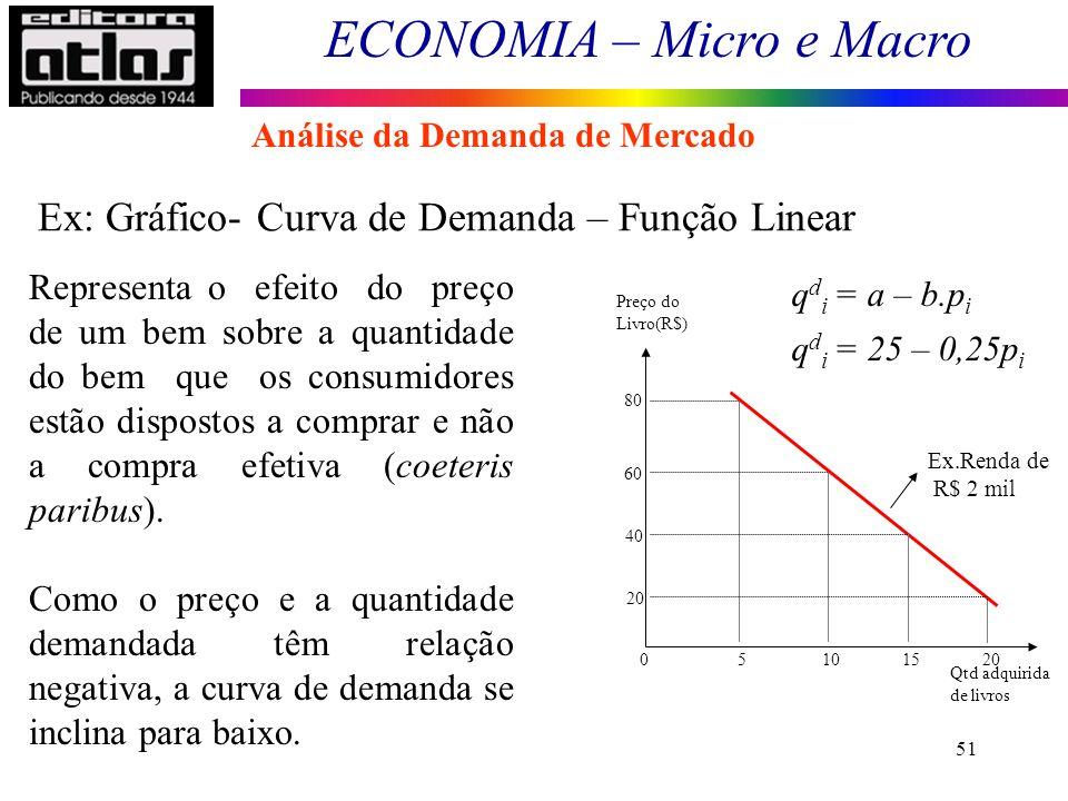 Ex: Gráfico- Curva de Demanda – Função Linear