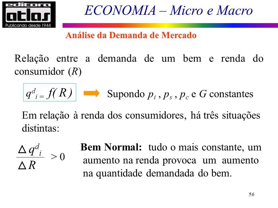 qdi R Relação entre a demanda de um bem e renda do consumidor (R)