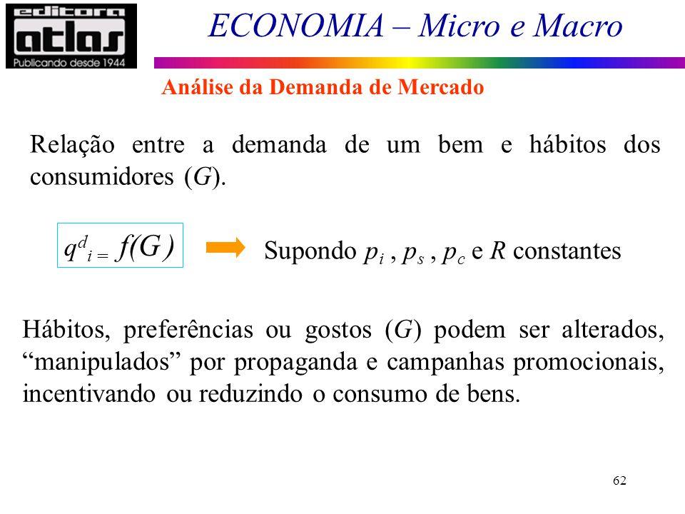 Relação entre a demanda de um bem e hábitos dos consumidores (G).