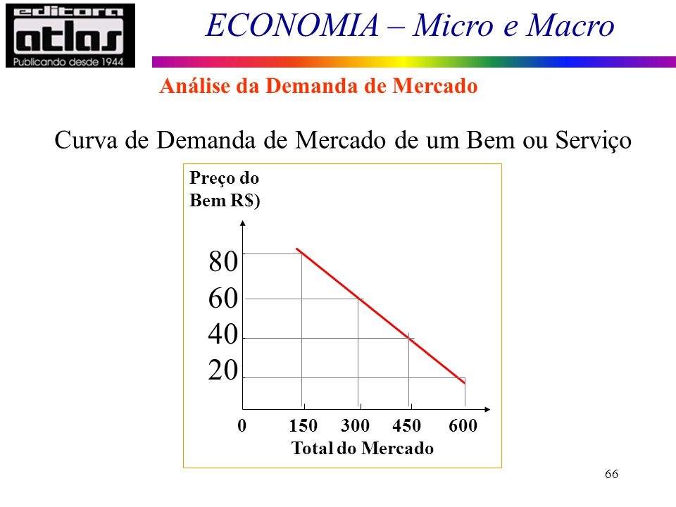 80 60 40 20 Curva de Demanda de Mercado de um Bem ou Serviço