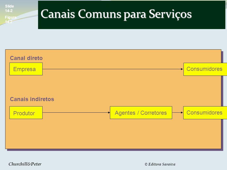 Canais Comuns para Serviços