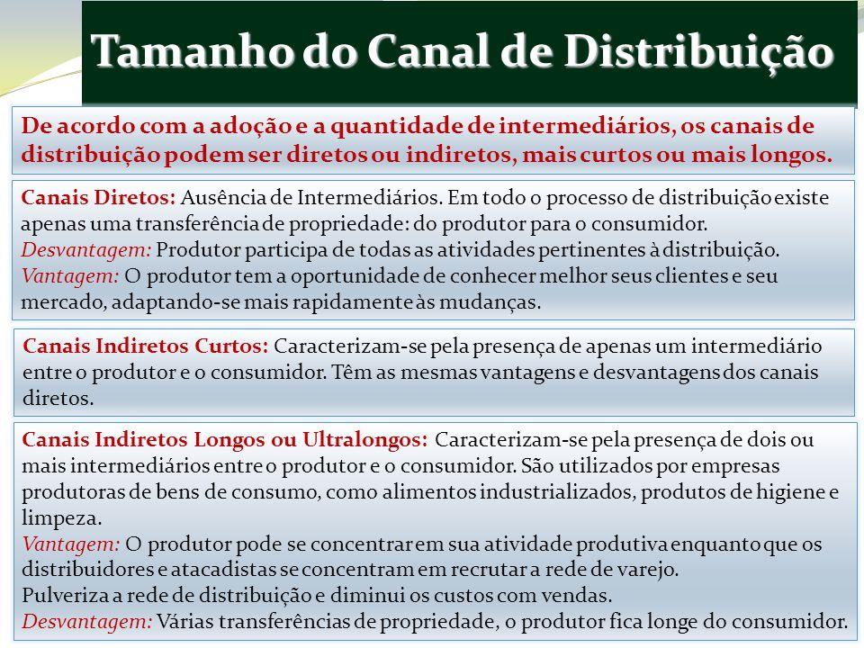Tamanho do Canal de Distribuição