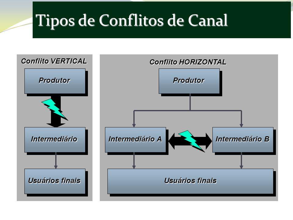 Tipos de Conflitos de Canal