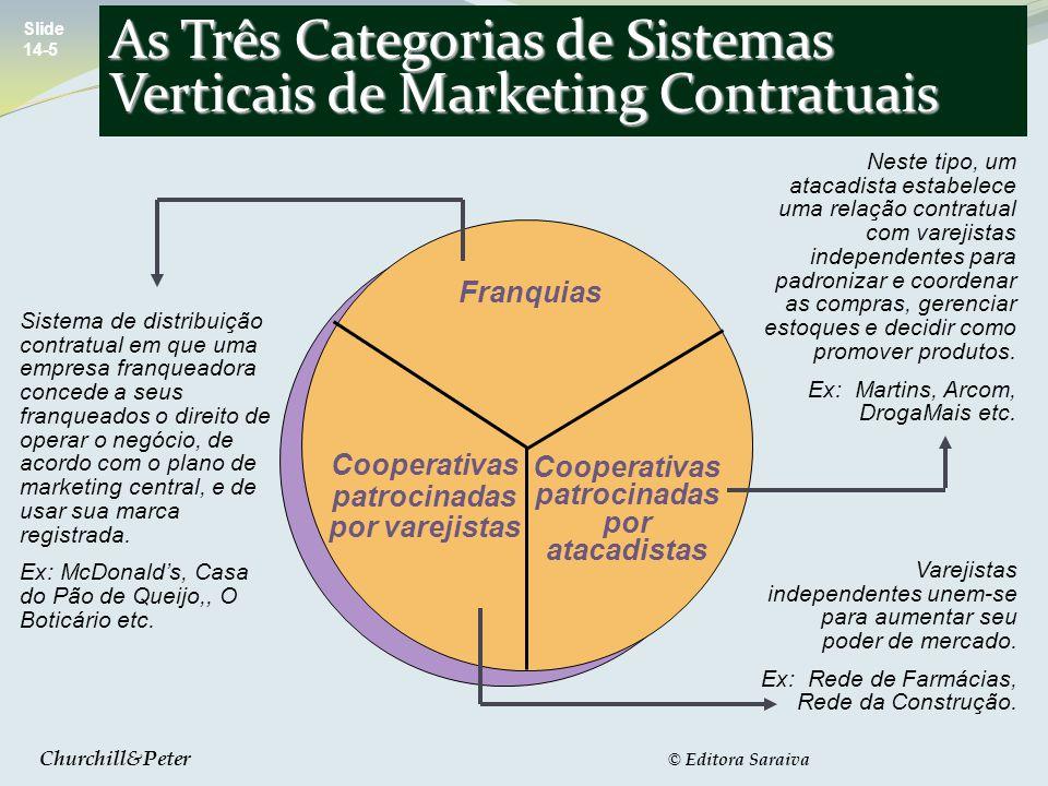 As Três Categorias de Sistemas Verticais de Marketing Contratuais