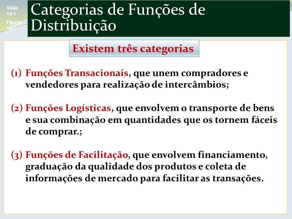 Categorias de Funções de Distribuição