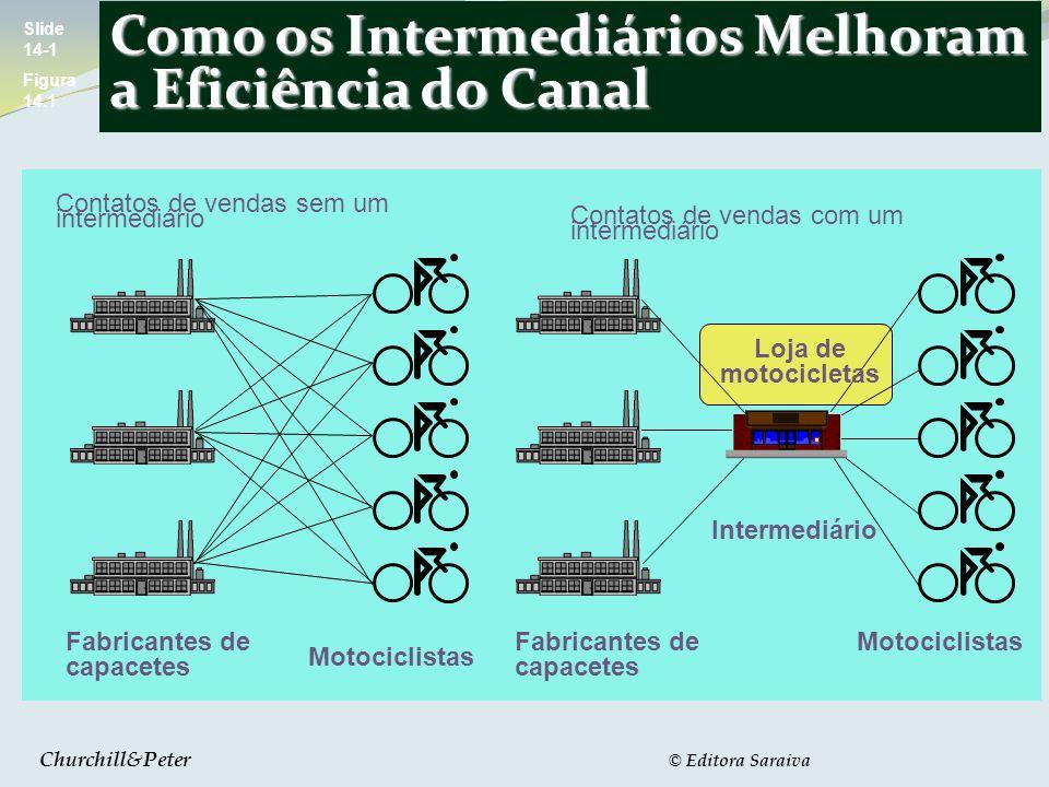 Como os Intermediários Melhoram a Eficiência do Canal