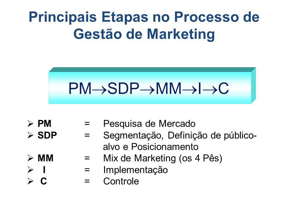 Principais Etapas no Processo de Gestão de Marketing