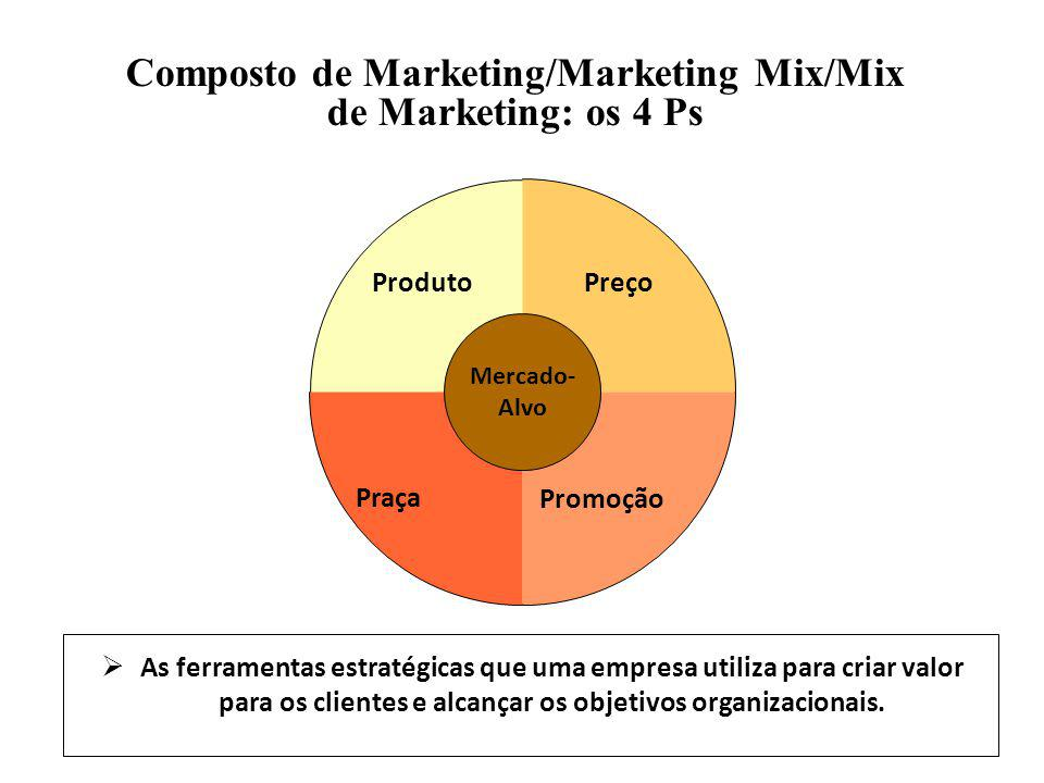 Composto de Marketing/Marketing Mix/Mix de Marketing: os 4 Ps