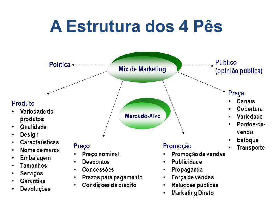 A Estrutura dos 4 Pês Público (opinião pública) Política
