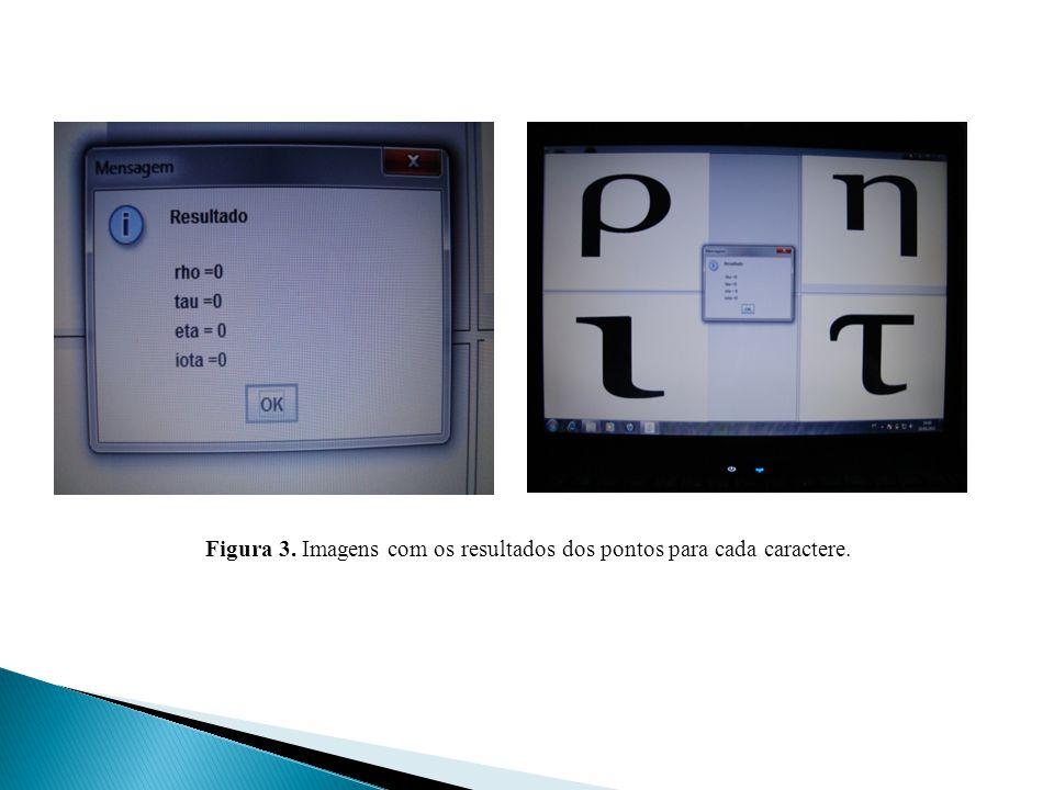 Figura 3. Imagens com os resultados dos pontos para cada caractere.