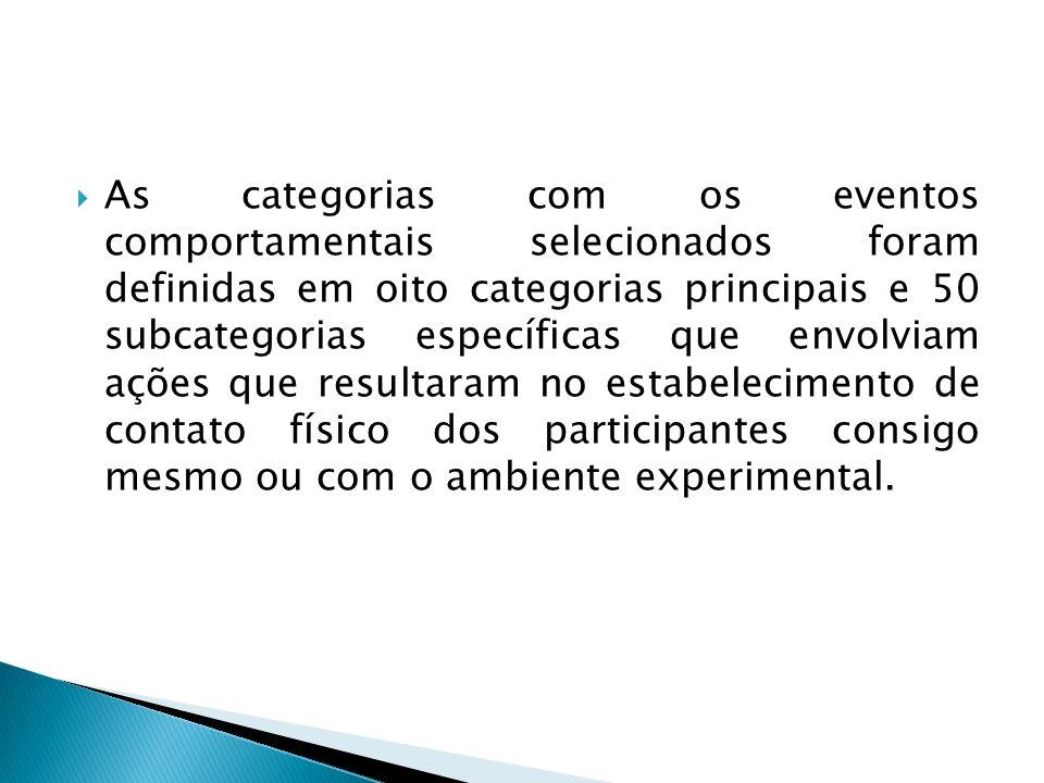As categorias com os eventos comportamentais selecionados foram definidas em oito categorias principais e 50 subcategorias específicas que envolviam ações que resultaram no estabelecimento de contato físico dos participantes consigo mesmo ou com o ambiente experimental.
