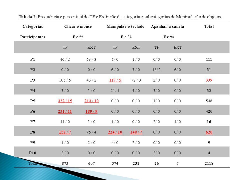 Tabela 3. Frequência e percentual do TF e Extinção da categoria e subcategorias de Manipulação de objetos.