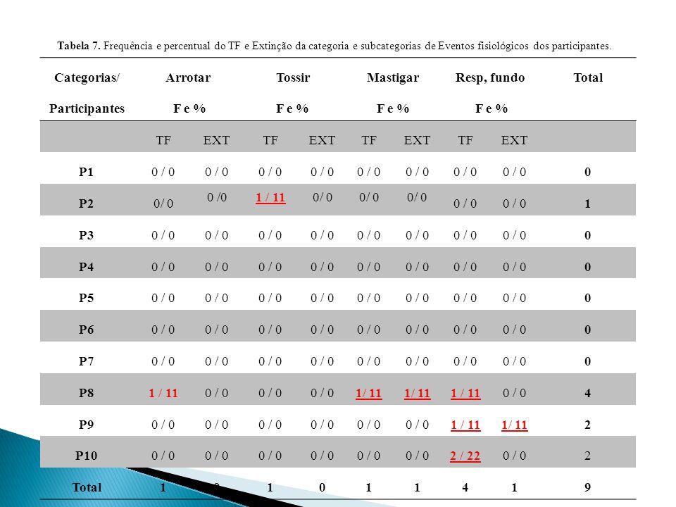 Categorias/ Participantes Arrotar F e % Tossir Mastigar Resp, fundo