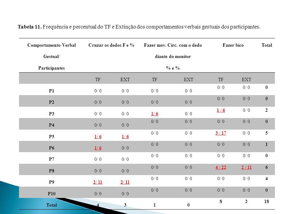 Tabela 11. Frequência e percentual do TF e Extinção dos comportamentos verbais gestuais dos participantes.