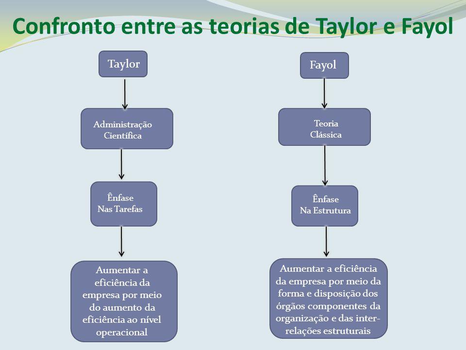 Confronto entre as teorias de Taylor e Fayol