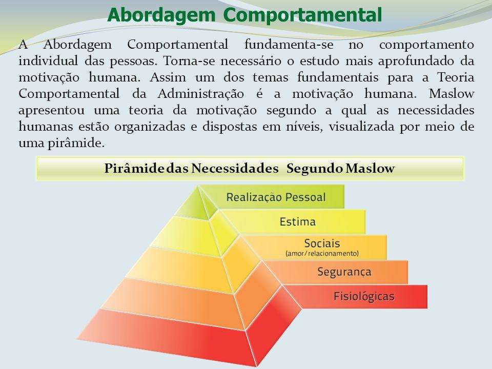 Pirâmide das Necessidades Segundo Maslow