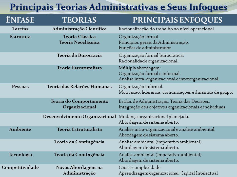 Principais Teorias Administrativas e Seus Infoques