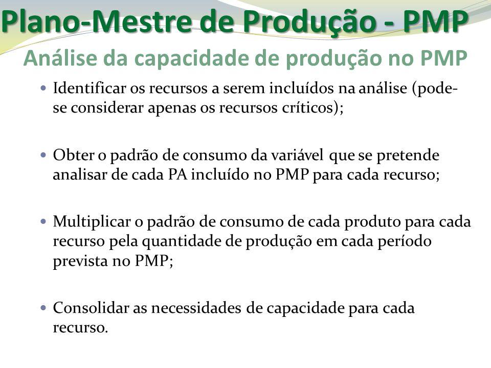 Análise da capacidade de produção no PMP