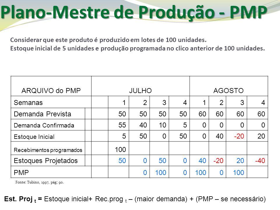 Plano-Mestre de Produção - PMP