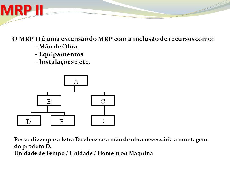 MRP II O MRP II é uma extensão do MRP com a inclusão de recursos como: