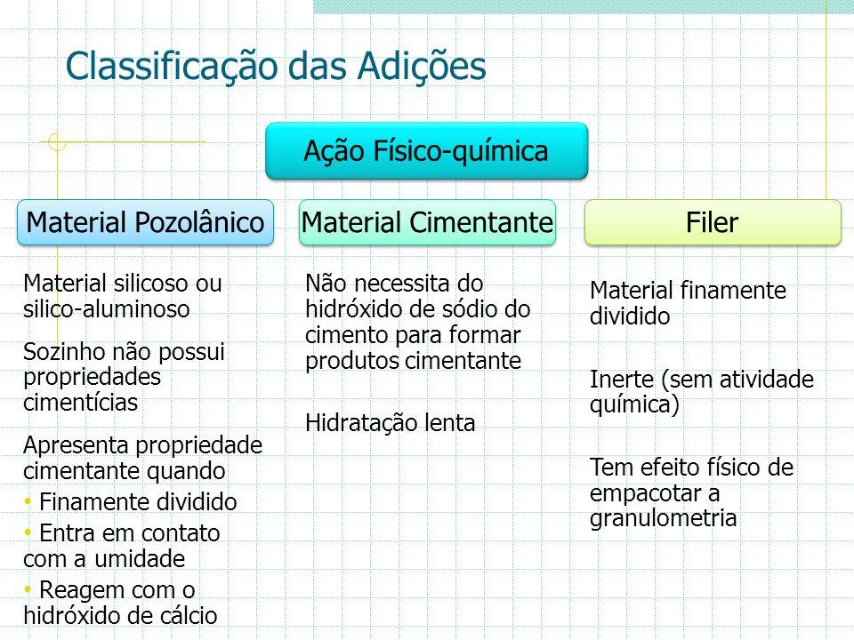 Classificação das Adições