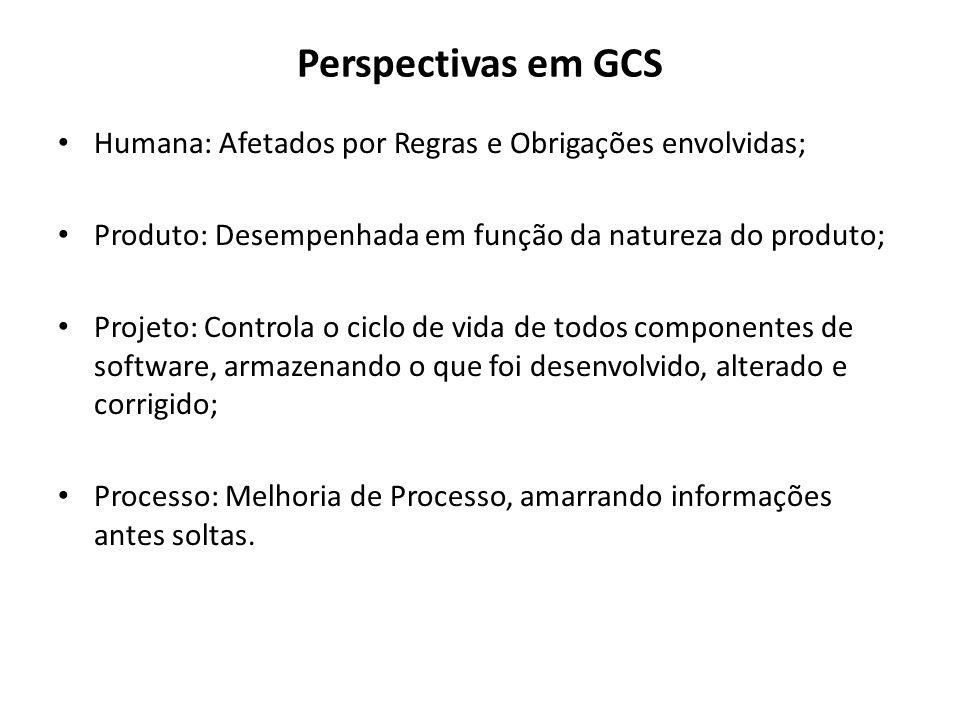 Perspectivas em GCS Humana: Afetados por Regras e Obrigações envolvidas; Produto: Desempenhada em função da natureza do produto;