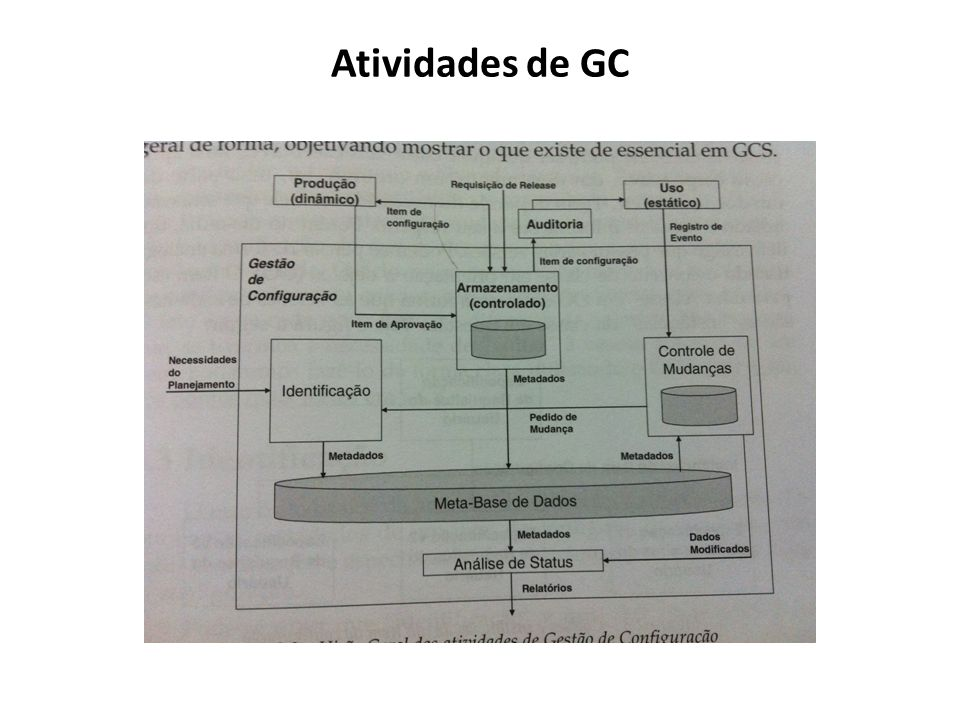 Atividades de GC