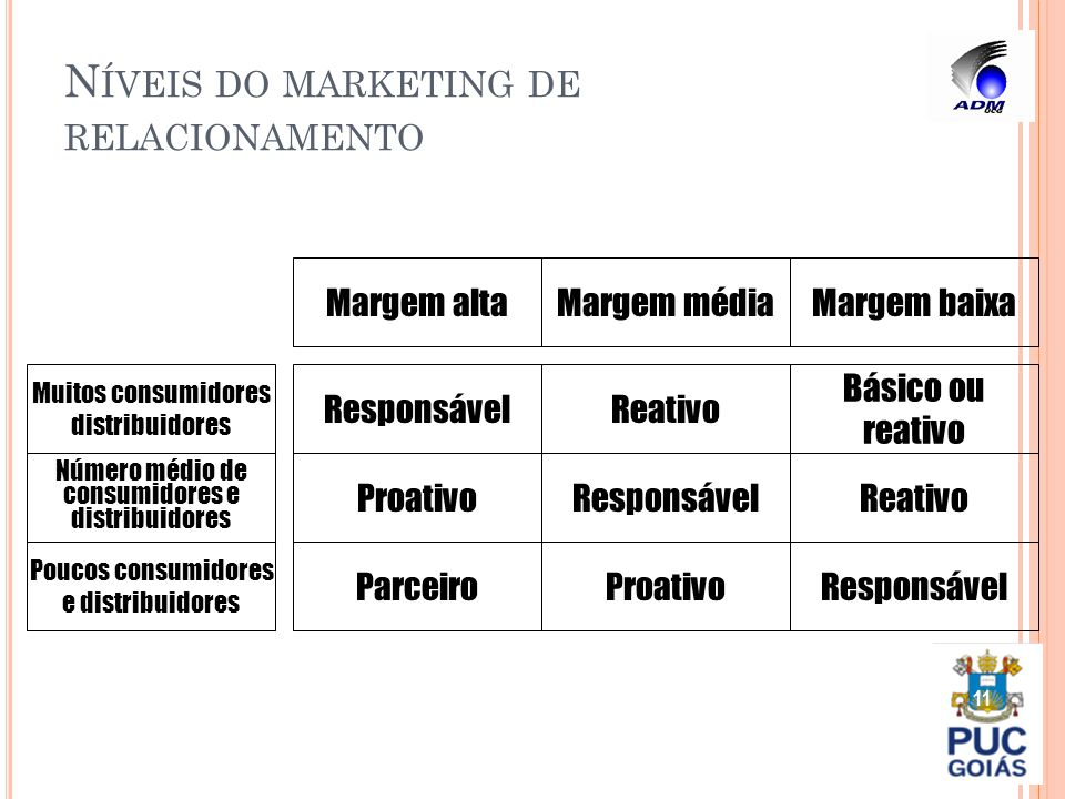 Níveis do marketing de relacionamento