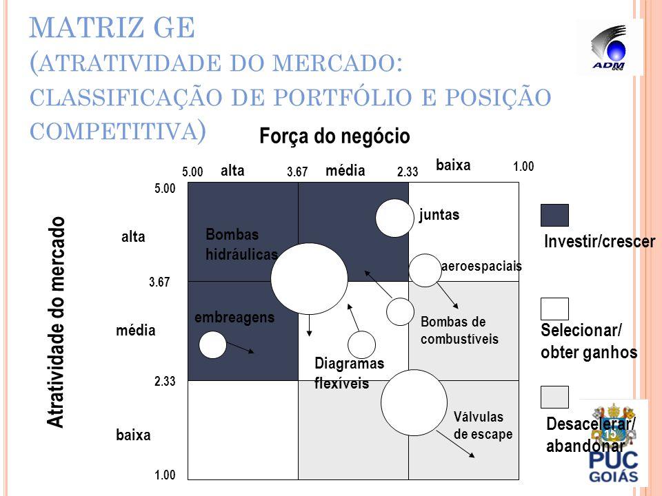 MATRIZ GE (atratividade do mercado: classificação de portfólio e posição competitiva)