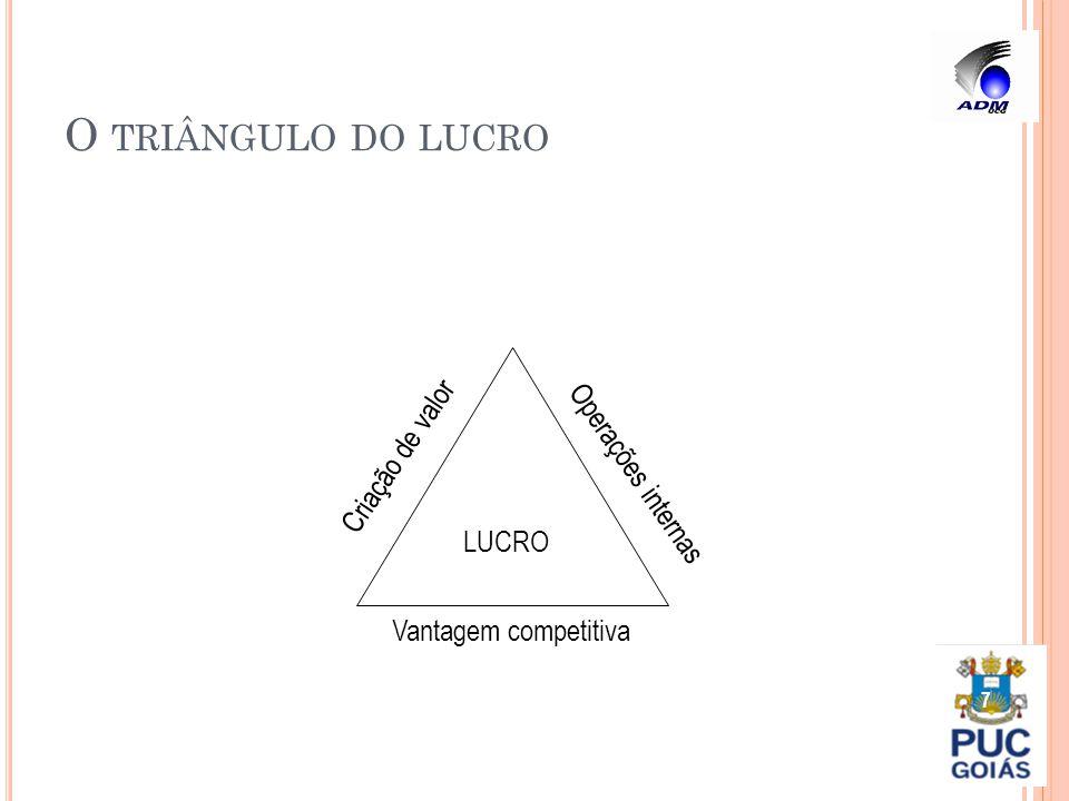 O triângulo do lucro Criação de valor Operações internas LUCRO