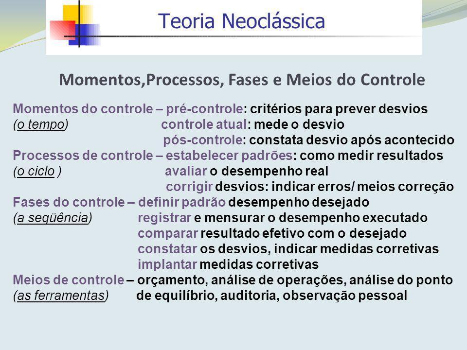 Momentos,Processos, Fases e Meios do Controle