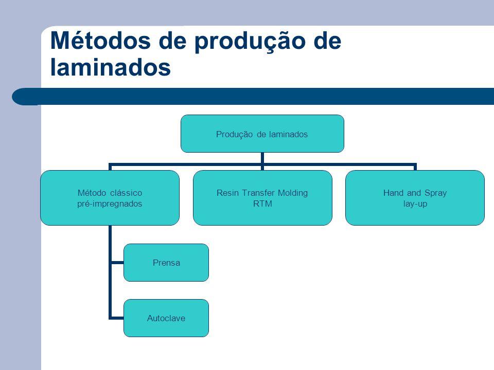 Métodos de produção de laminados