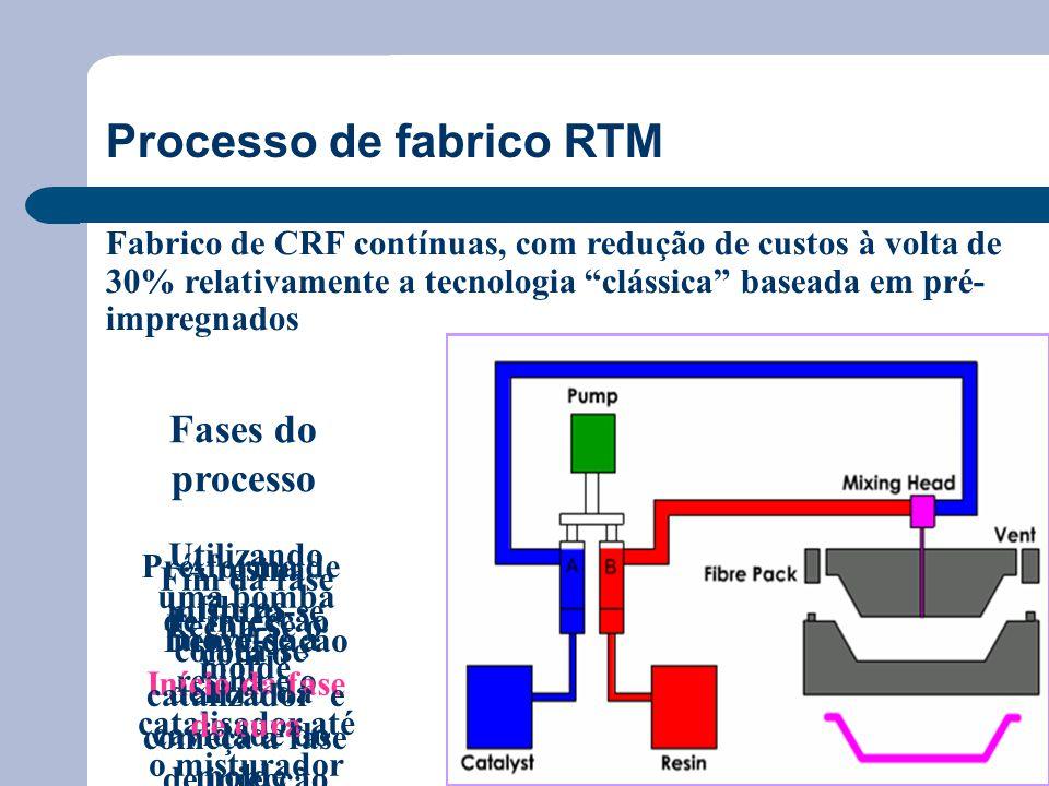 Processo de fabrico RTM
